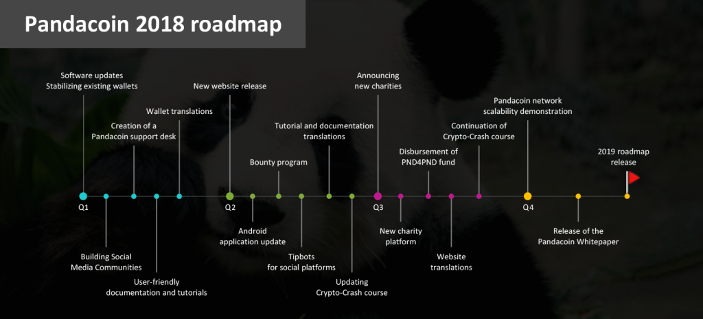 pandacoin-2018-roadmap-003